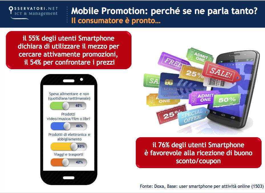 SMS-Marketing